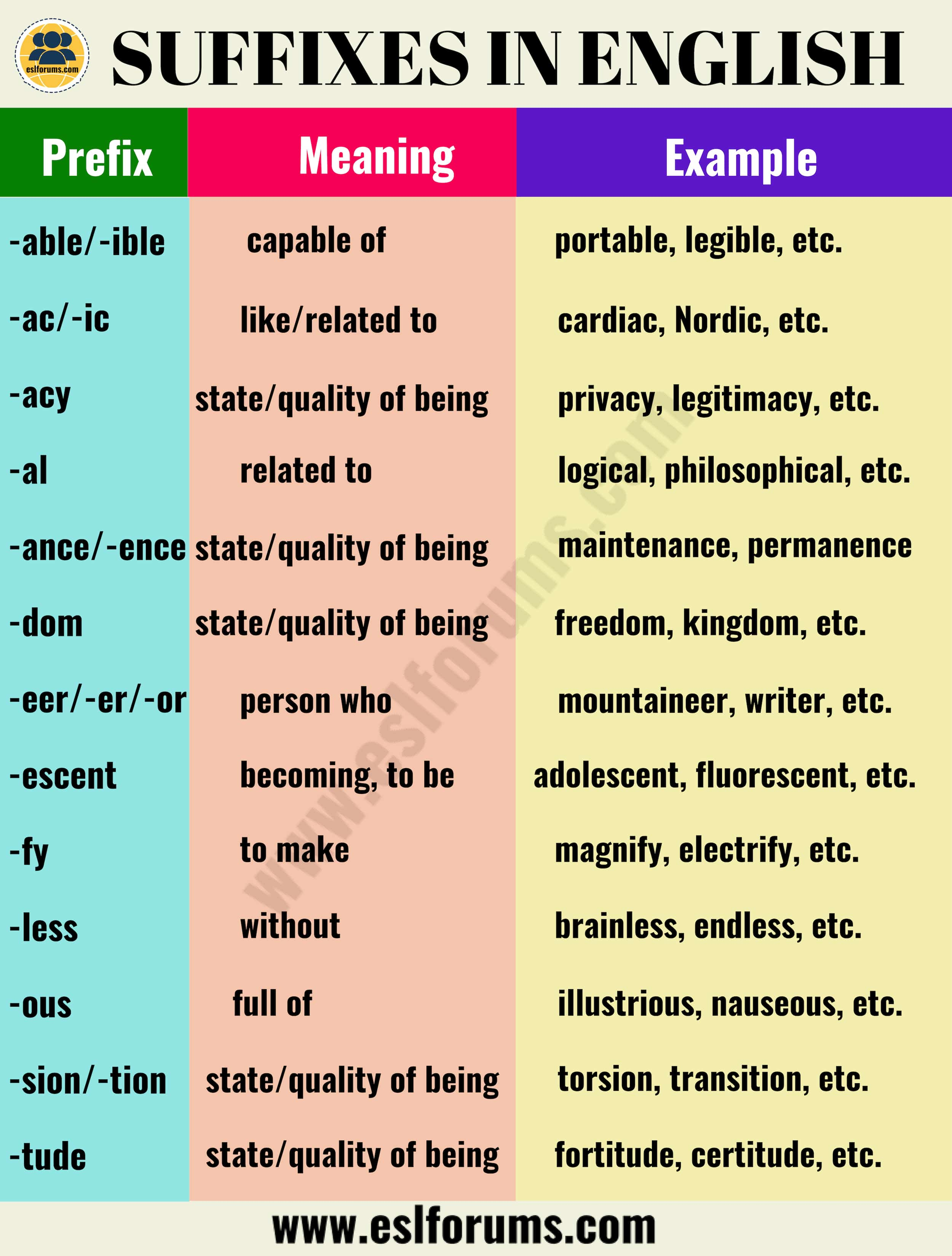 List of 30+ Most Important Suffixes in English with their Meanings