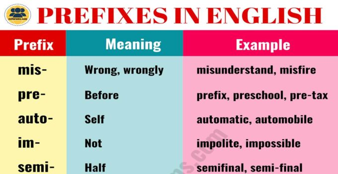 35 Most Common Prefixes in English with their Meanings 1