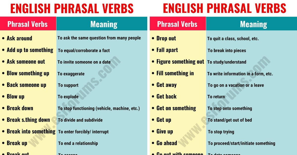 Phrasal Verbs: Top 150 Most Important Phrasal Verbs with their Meanings 1