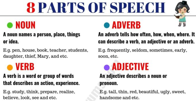 8 Parts of Speech with Meaning and Useful Examples 1