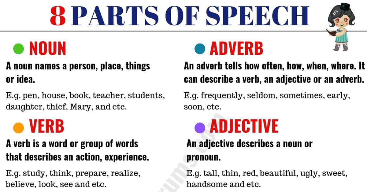 photograph regarding Parts of Speech Chart Printable identify 8 Sections of Speech with That means and Insightful Illustrations - ESL Boards