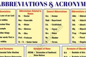 Important Abbreviation & Acronym List in English You Should Learn 10