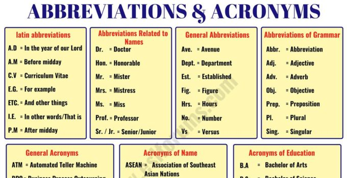 Important Abbreviation & Acronym List in English You Should Learn 6