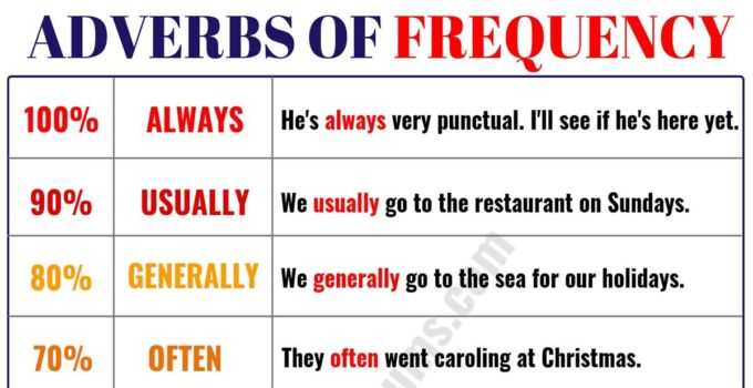 Learn 9 Important Adverbs of Frequency in English 10