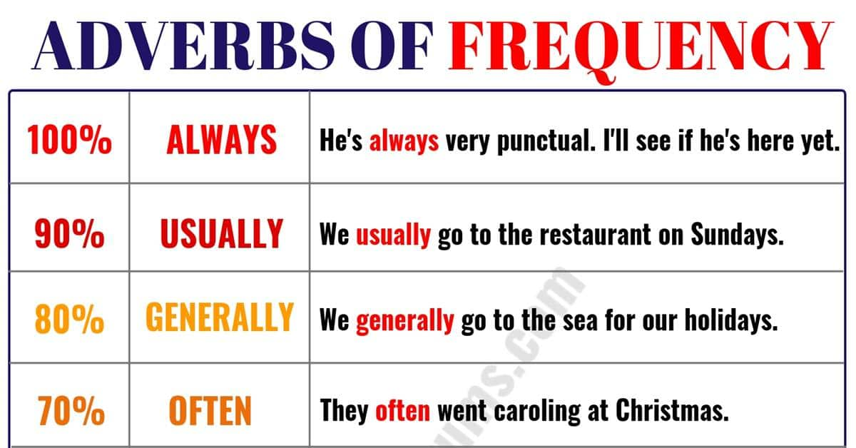 Learn 9 Important Adverbs of Frequency in English 1