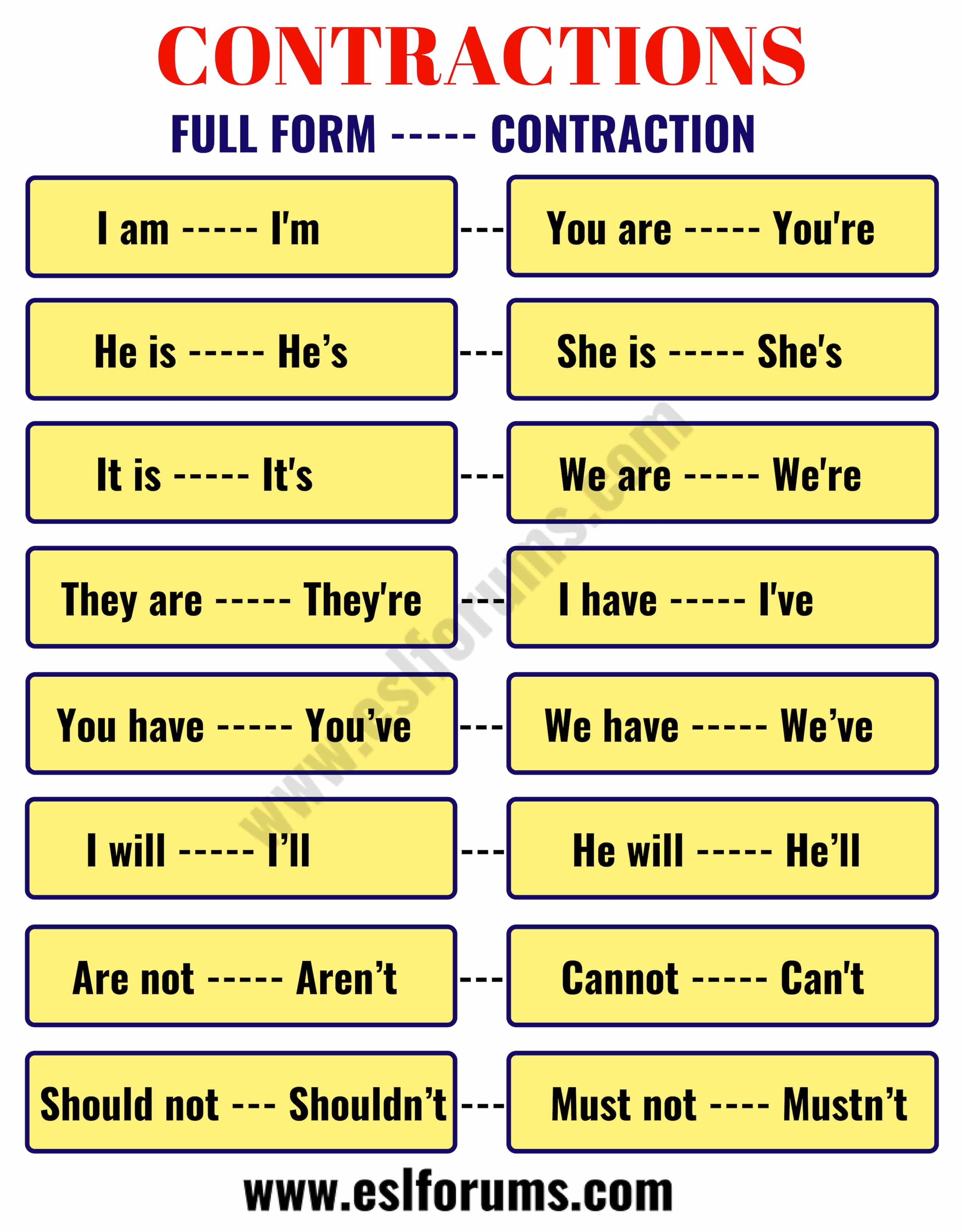 Important Contractions in the English Language
