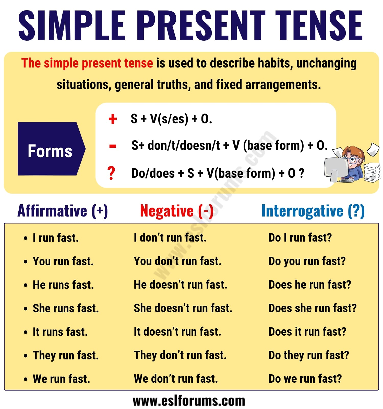 The Simple Present Tense: Useful Usage and Example Sentences