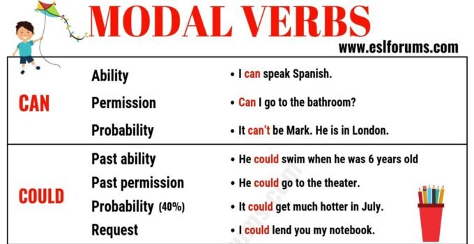 Modal Verbs in English: Usage & Examples 1