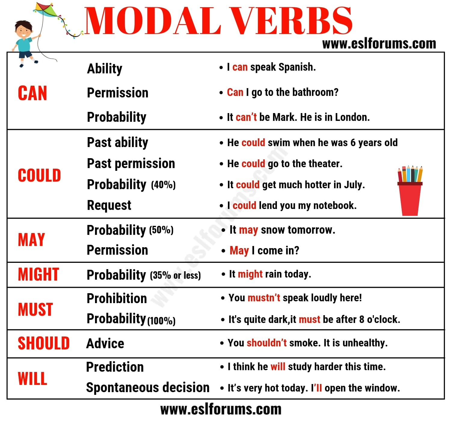 Preferenza Modal Verbs in English: Usage & Examples - ESL Forums HW95