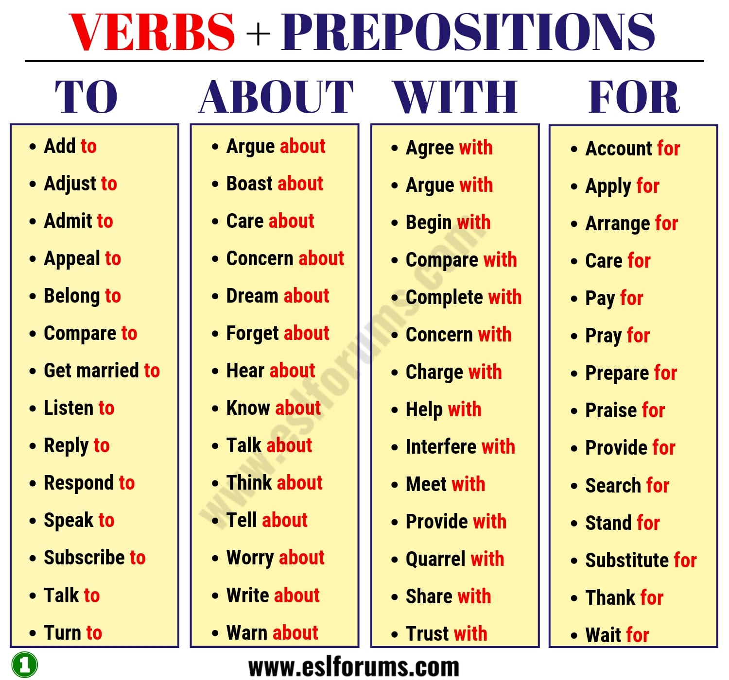 Verbs and Prepositions Combinations