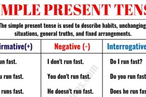 The Simple Present Tense in English 9