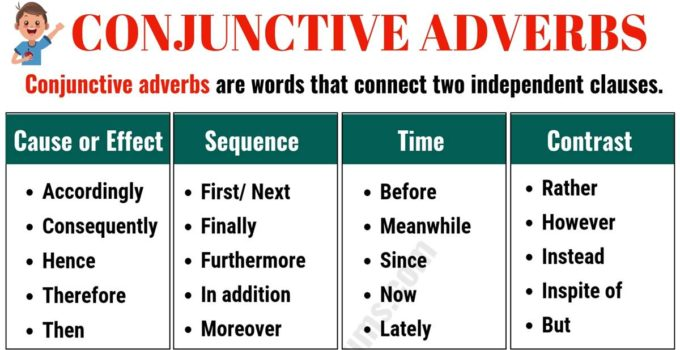 Important Conjunctive Adverbs List with Examples in English 7
