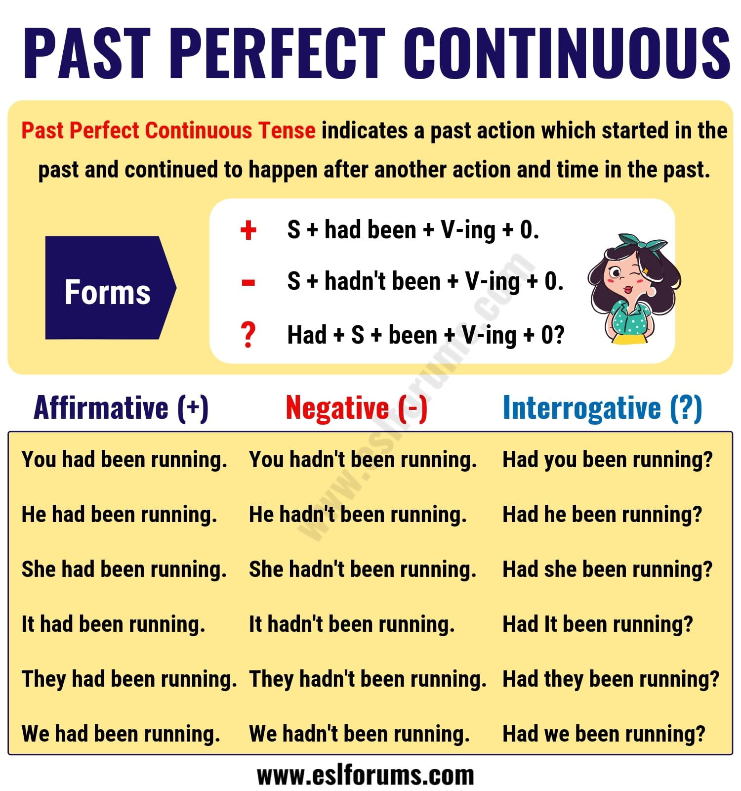 Past Perfect Continuous Tense: Usage and Useful Examples