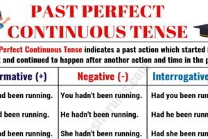 Past Perfect Continuous Tense: Usage and Examples 7