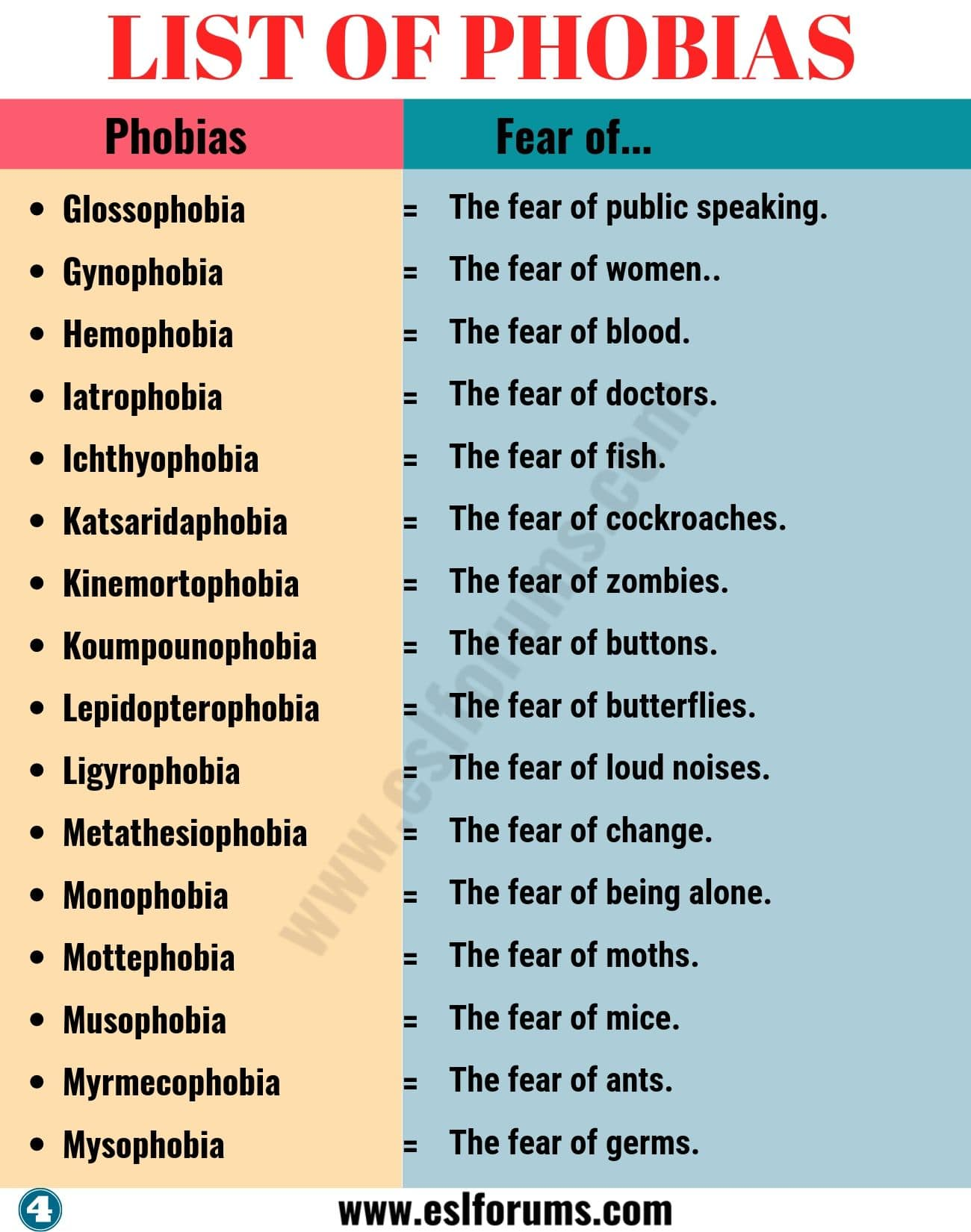 List of Phobias: Learn 105 Common Phobias of People around the World