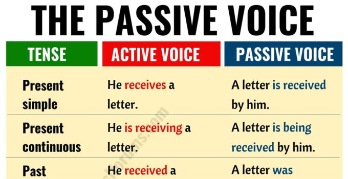 Active vs Passive Voice: Important Rules and Useful Examples 15