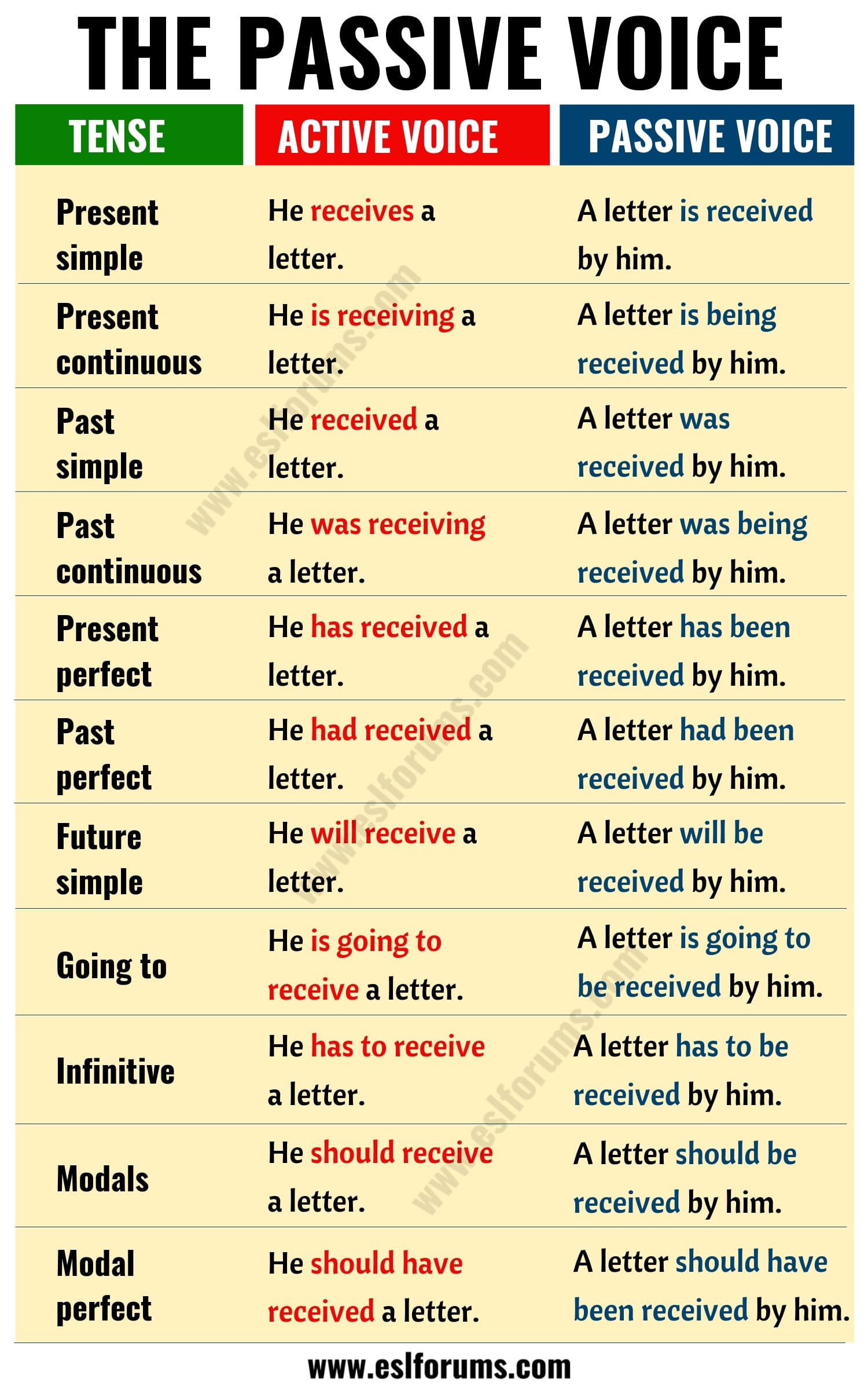 Active vs Passive Voice: Important Rules and Useful Examples