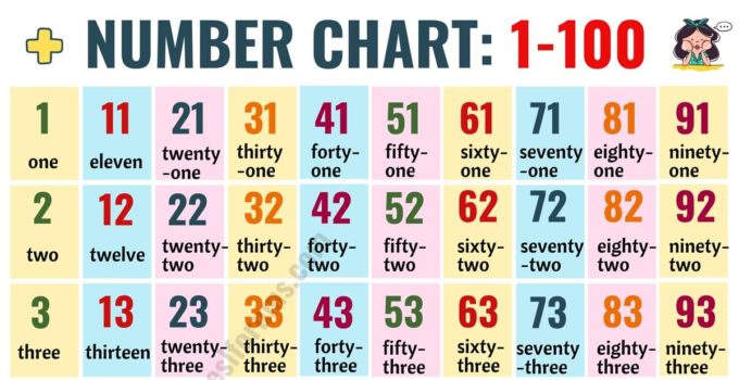 Hundreds Chart: Number Chart 1-100 in English 3