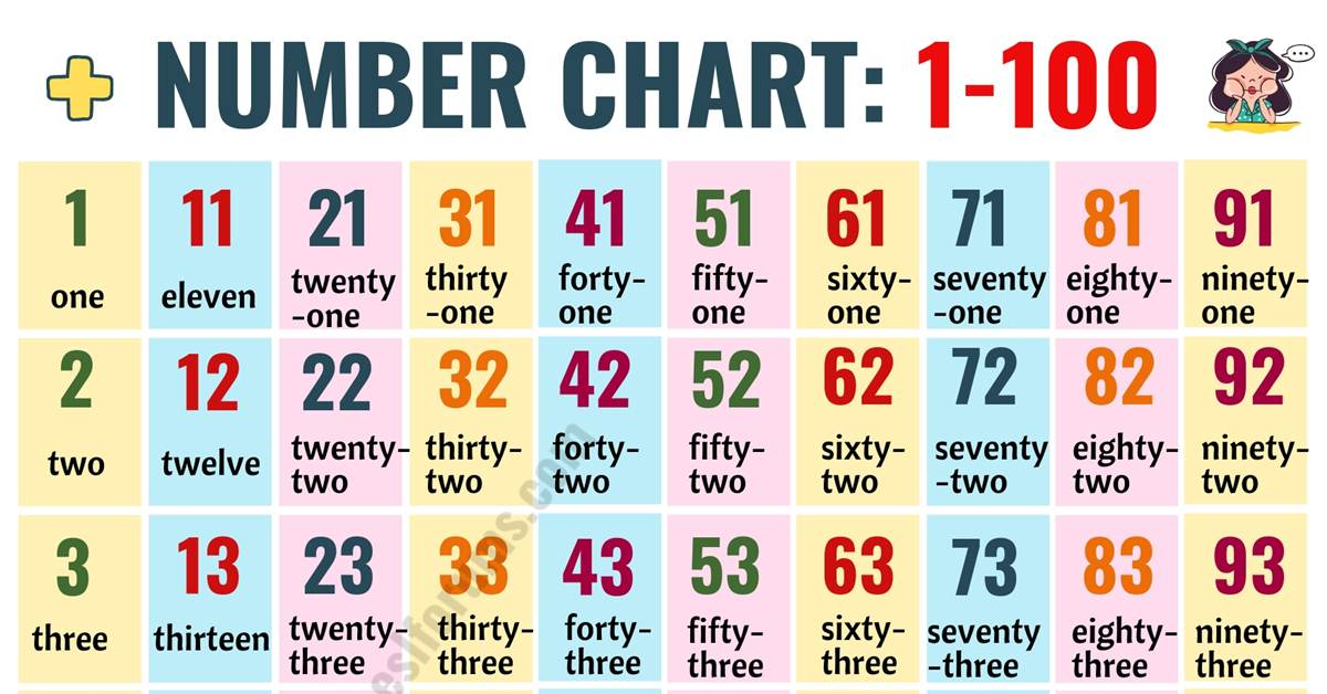 Hundreds Chart: Number Chart 1-100 in English 5
