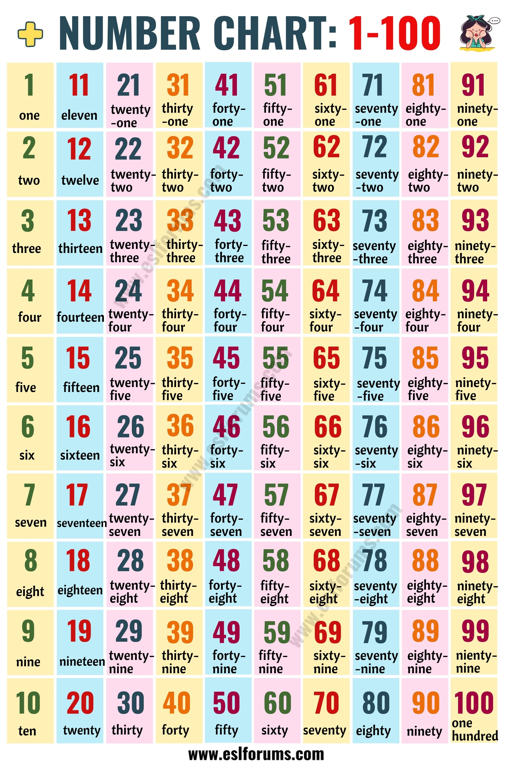 Hundreds Chart: Number Chart 1-100 in English