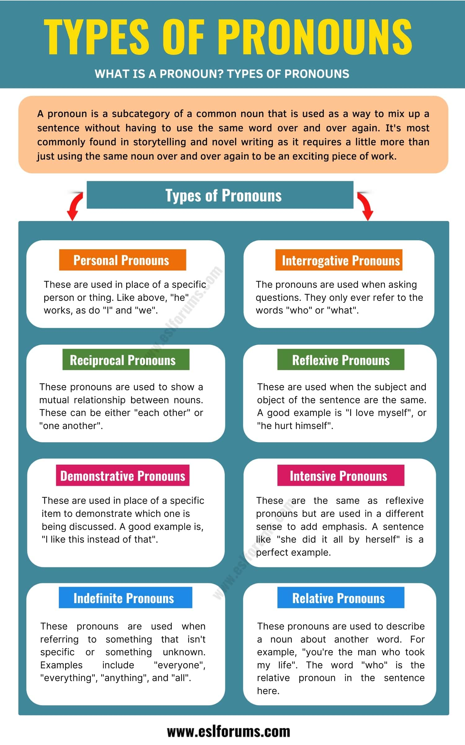 Pronouns | What Is a Pronoun? Types and Examples of Pronouns