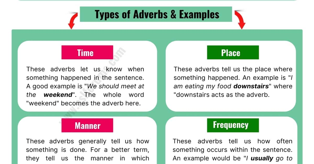 What Is an Adverb? Types and Remarkable Examples of Adverbs 1