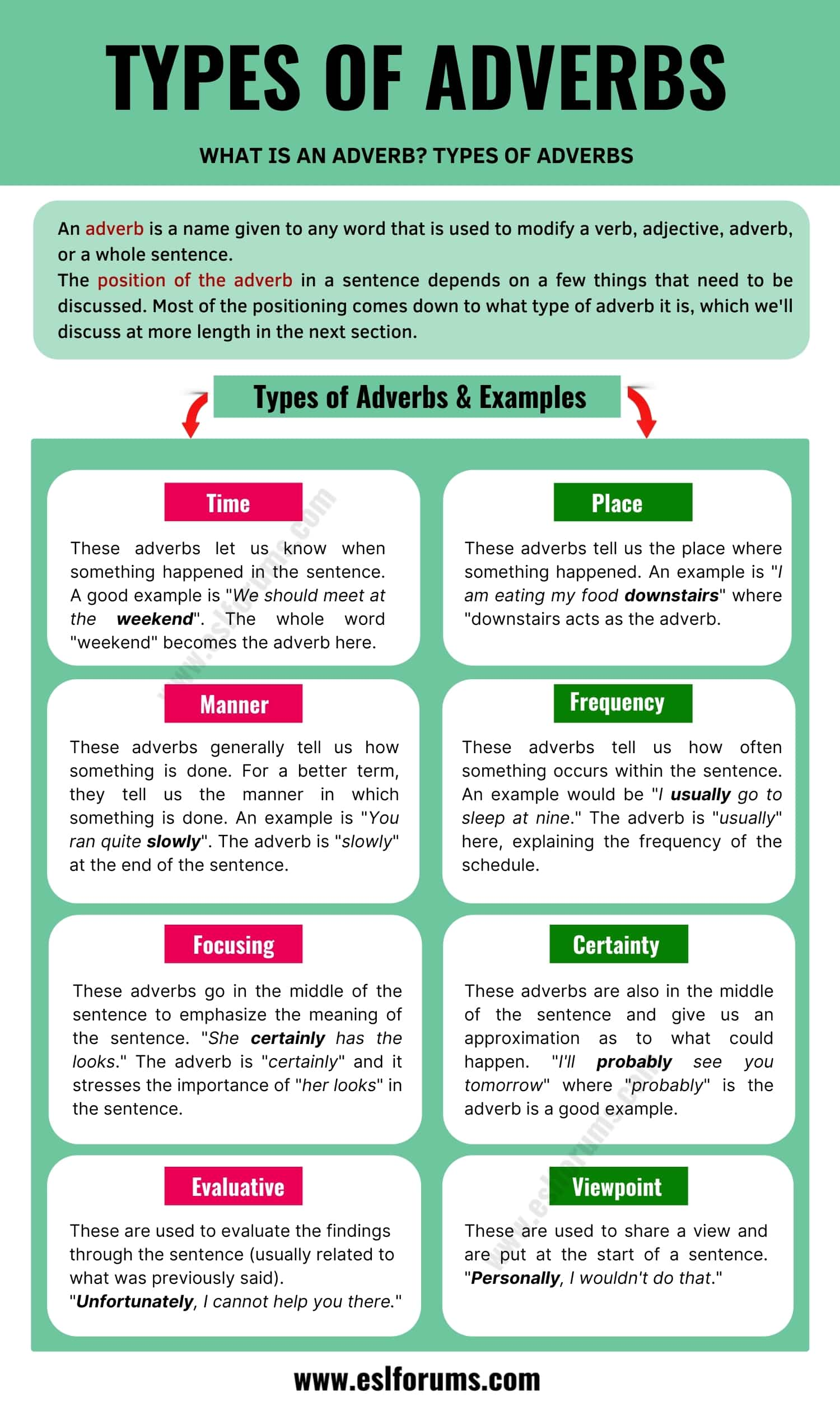 What Is an Adverb? Types and Remarkable Examples of Adverbs