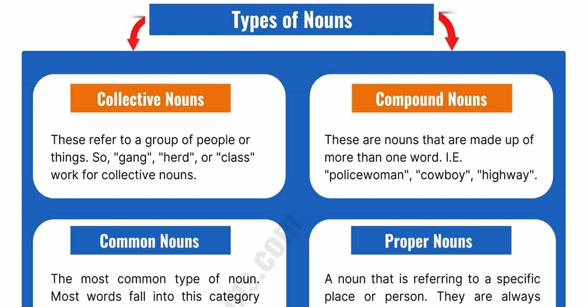 A Complete Guide to English Nouns (Types & List of Nouns) 2